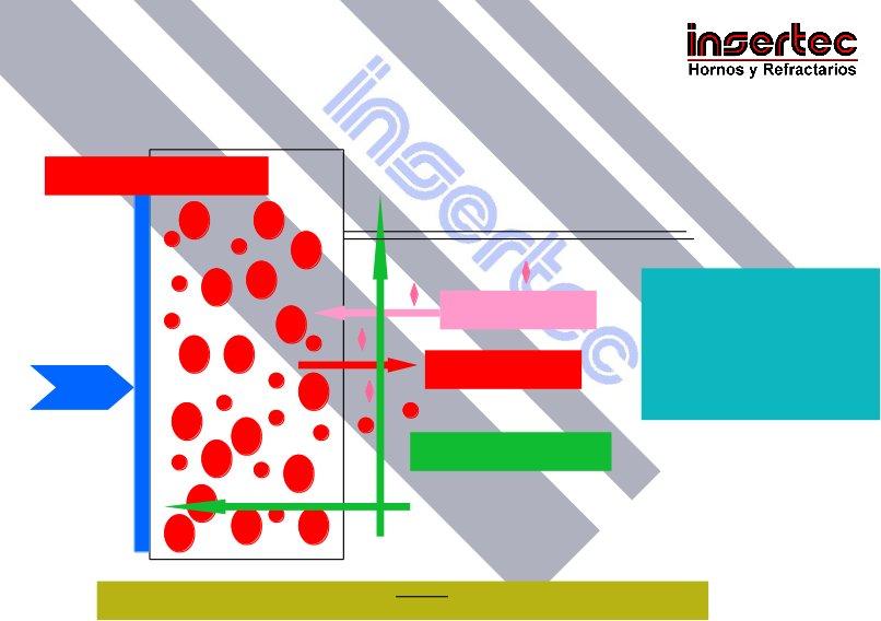 El revestimiento de silicona de un horno de inducción para un refractorista.