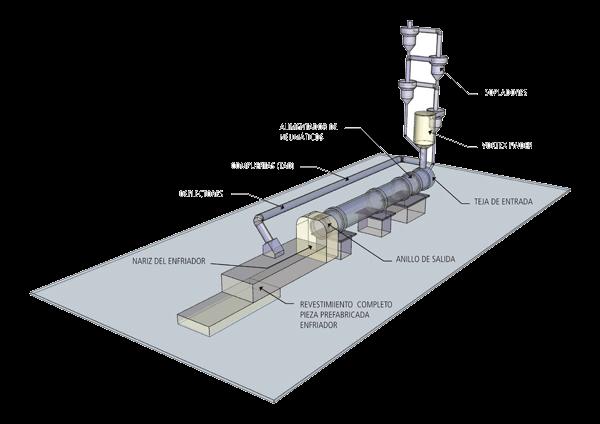 Productos refractarios para la industria cementera